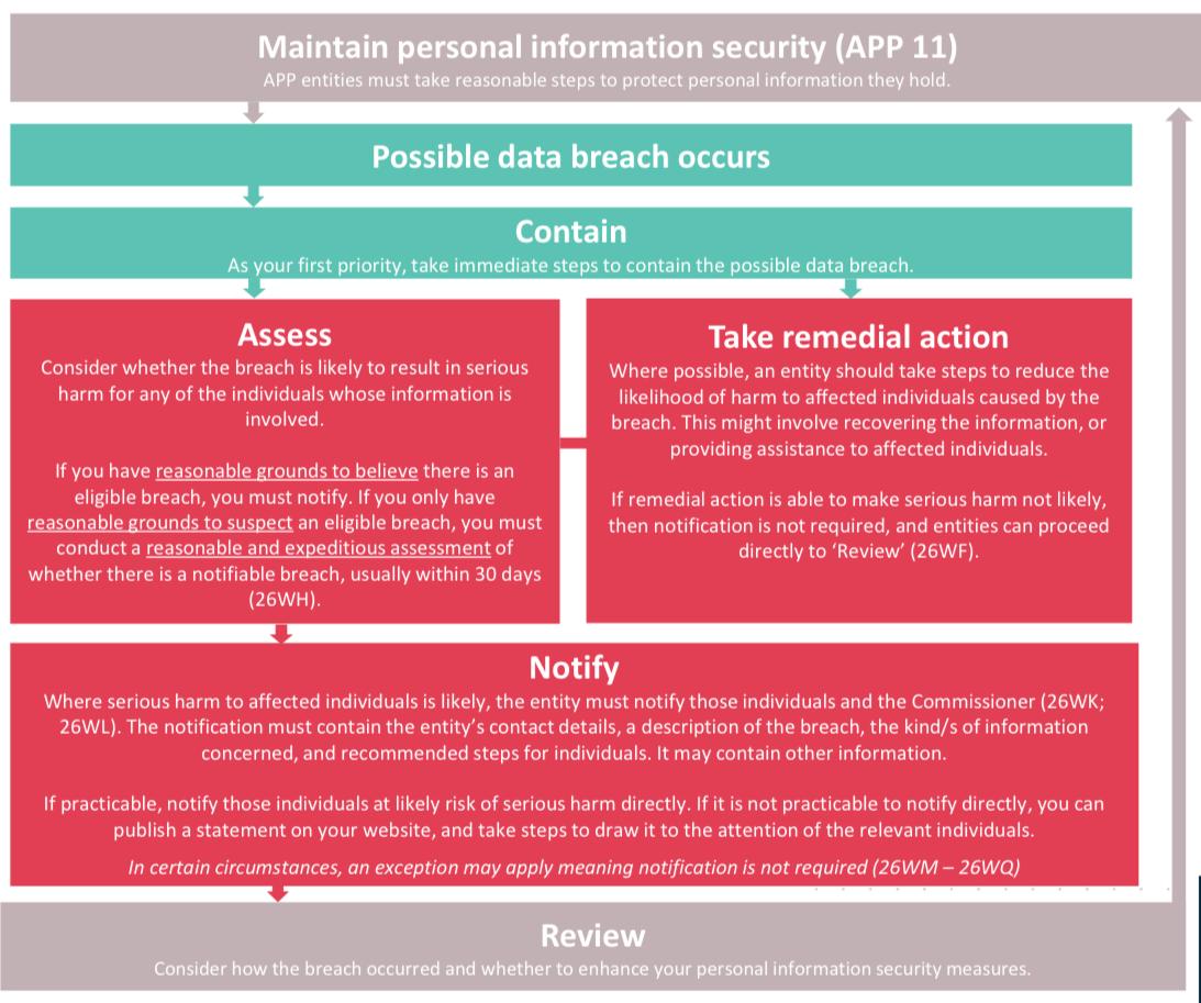 Data Breach Summary